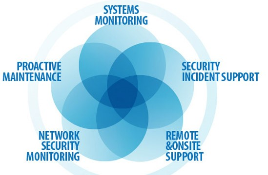 It Managed Services Converge Communication Technologies
